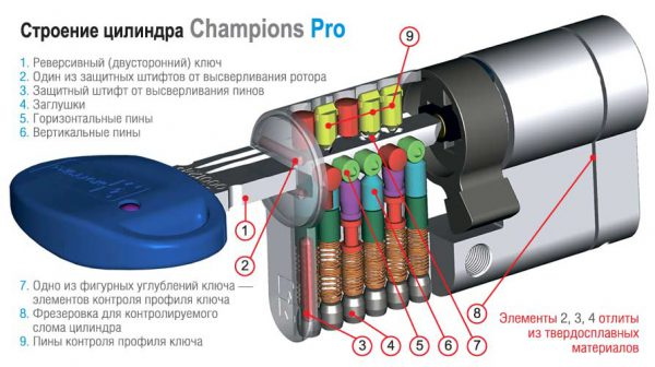 Фото 2 - Цилиндры  Mottura Champions Pro 67 ключ-ключ.