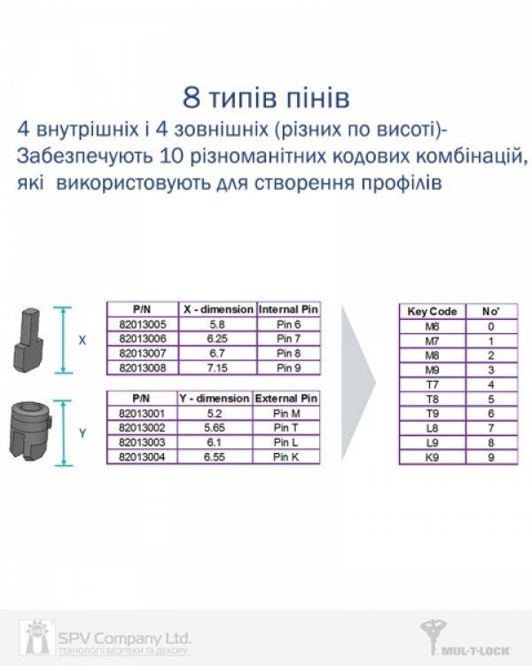 Фото 11 - Цилиндр MUL-T-LOCK DIN_KT XP *ClassicPro 95 NST 45x50T TO_BE CAM30 VIP_CONTROL 2KEY+3KEY DND3D_PURPLE_INS 4867 BOX_S.