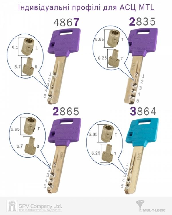 Фото 6 - Цилиндр MUL-T-LOCK DIN_KK XP *ClassicPro 105 EB 40x65 CAM30 3KEY DND3D_PURPLE_INS 4867 BOX_S.