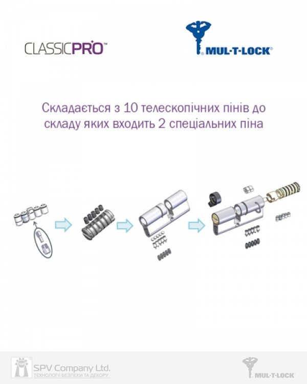 Фото 5 - Цилиндр MUL-T-LOCK DIN_KT XP *ClassicPro 95 NST 45x50T TO_BE CAM30 VIP_CONTROL 2KEY+3KEY DND3D_PURPLE_INS 4867 BOX_S.