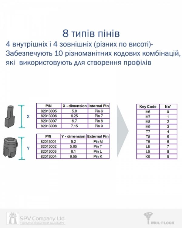 Фото 11 - Цилиндр MUL-T-LOCK DIN_MOD_KK *ClassicPro 130 NST 65х65 CAM30 3KEY DND3D_PURPLE_INS 4867 BOX_S.