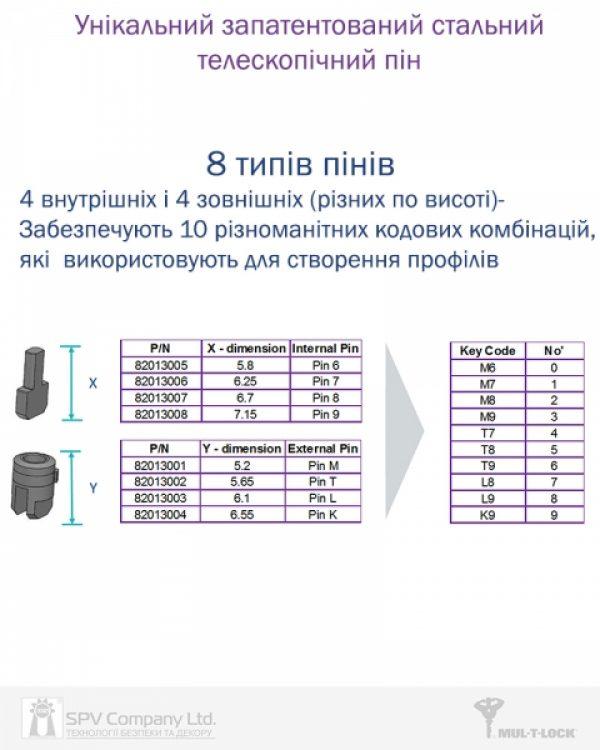 Фото 14 - Цилиндр MUL-T-LOCK DIN_HALF_K XP *ClassicPro 40,5 NST 31x9,5 CAM90 3KEY DND3D_PURPLE_INS 2865 BOX_S.