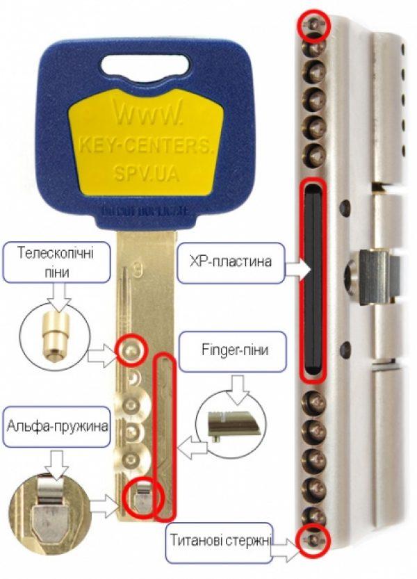 Фото 2 - Цилиндр MUL-T-LOCK DIN_KT XP *MT5+ 85 NST 35x50T TO_BE CAM30 3KEY DND5I_BLUE_INS 948B BOX_M.