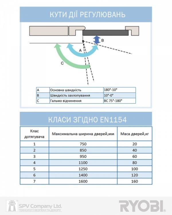 Фото 5 - Доводчик накладной RYOBI *9900 9903 GLOSSY WHITE STD ARM EN 2/3 до 65кг 965мм.