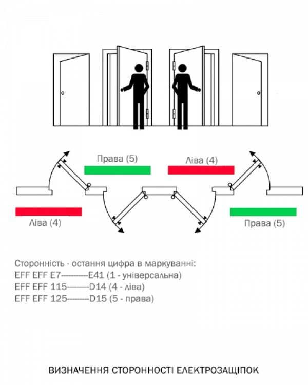 Фото 2 - Защелка электромеханическая EFF EFF 125 -D14 FaFix (W/O SP 6-12V AC/DC L) НЗ А для багатоспрямованих замков MTL.